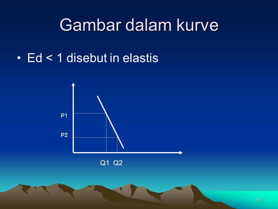11 Gambar dalam kurve Ed < 1 disebut in elastis P1 P2 Q1 Q2