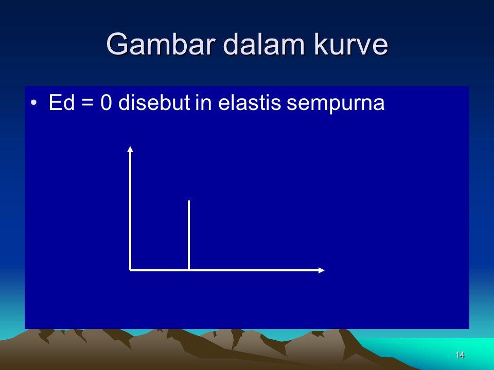 14 Gambar dalam kurve Ed = 0 disebut in elastis sempurna