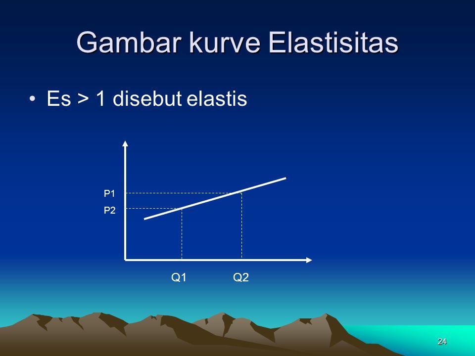24 Gambar kurve Elastisitas Es > 1 disebut elastis P1 P2 Q1 Q2