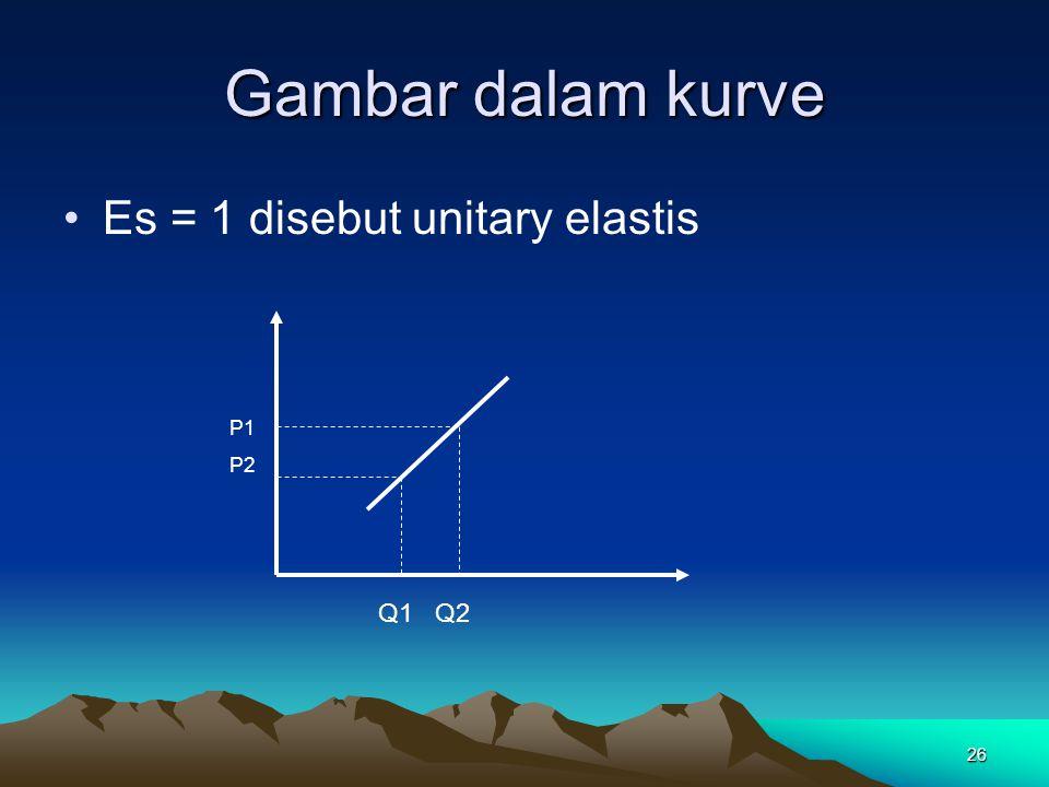 26 Gambar dalam kurve Es = 1 disebut unitary elastis P1 P2 Q1 Q2