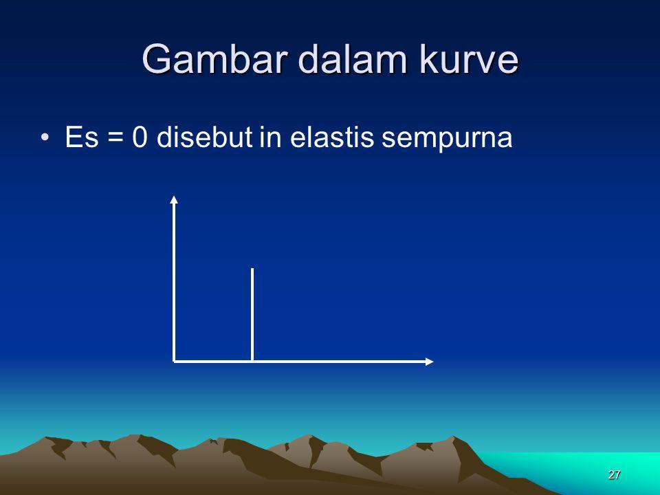 27 Gambar dalam kurve Es = 0 disebut in elastis sempurna