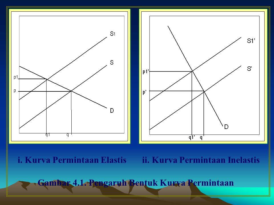 25 Gambar dalam kurve Es < 1 disebut in elastis P1 P2 Q1 Q2