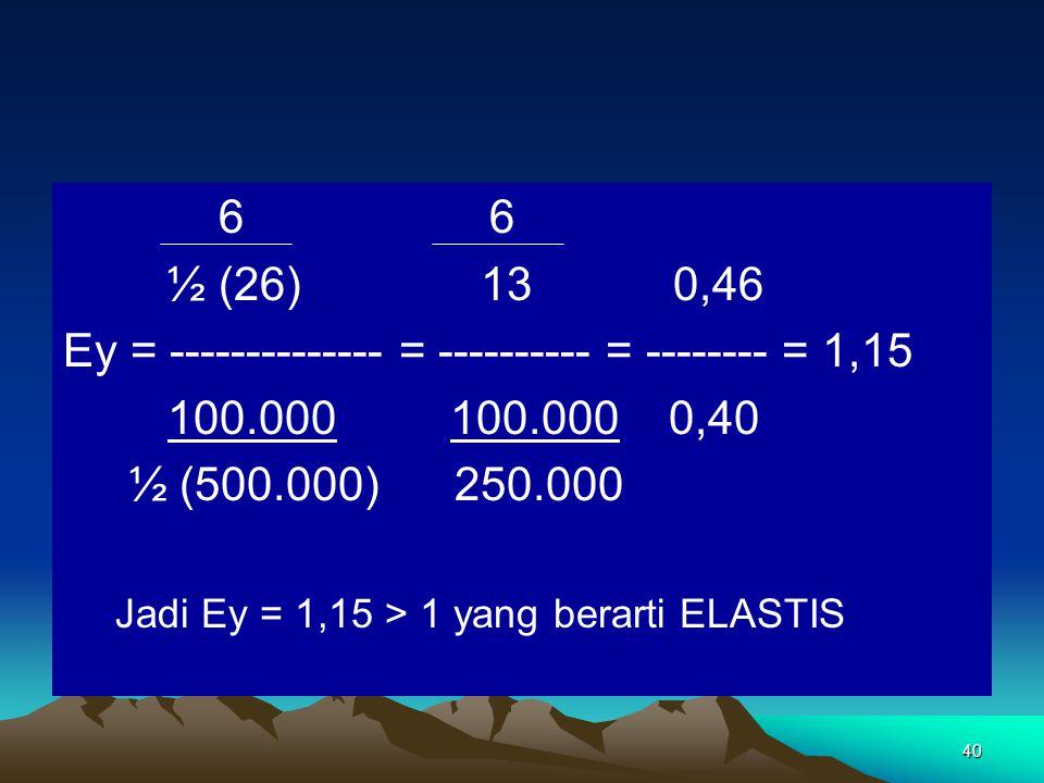 40 6 6 ½ (26) 13 0,46 Ey = -------------- = ---------- = -------- = 1,15 100.000 100.000 0,40 ½ (500.000) 250.000 Jadi Ey = 1,15 > 1 yang berarti ELASTIS