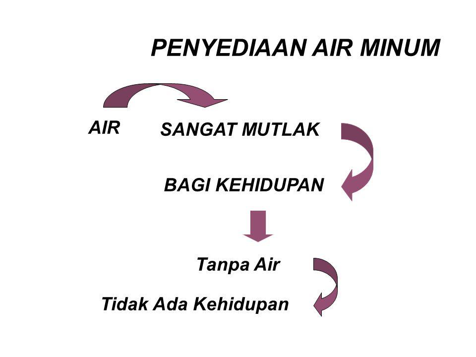 PENYEDIAAN AIR MINUM AIR SANGAT MUTLAK BAGI KEHIDUPAN Tanpa Air Tidak Ada Kehidupan