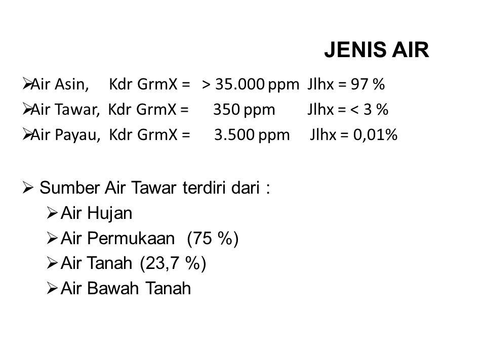 JENIS AIR  Air Asin, Kdr GrmX = > 35.000 ppm Jlhx = 97 %  Air Tawar, Kdr GrmX = 350 ppm Jlhx = < 3 %  Air Payau, Kdr GrmX = 3.500 ppm Jlhx = 0,01%