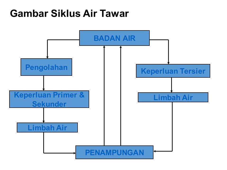 Gambar Siklus Air Tawar BADAN AIR Pengolahan Keperluan Primer & Sekunder Limbah Air PENAMPUNGAN Keperluan Tersier Limbah Air