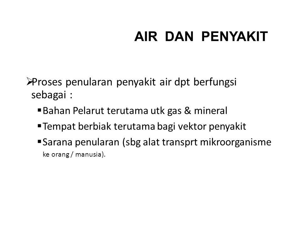 AIR DAN PENYAKIT  Proses penularan penyakit air dpt berfungsi sebagai :  Bahan Pelarut terutama utk gas & mineral  Tempat berbiak terutama bagi vek