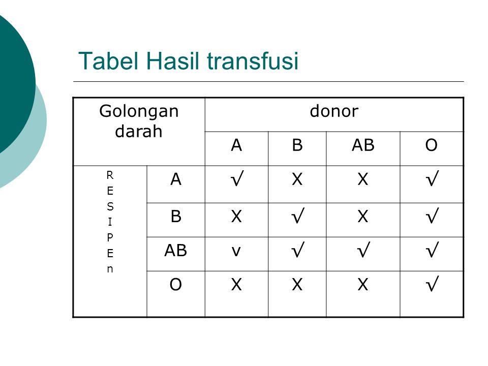 Tabel Hasil transfusi Golongan darah donor ABABO RESIPEnRESIPEn A√XX√ BX√X√ v√√√ OXXX√