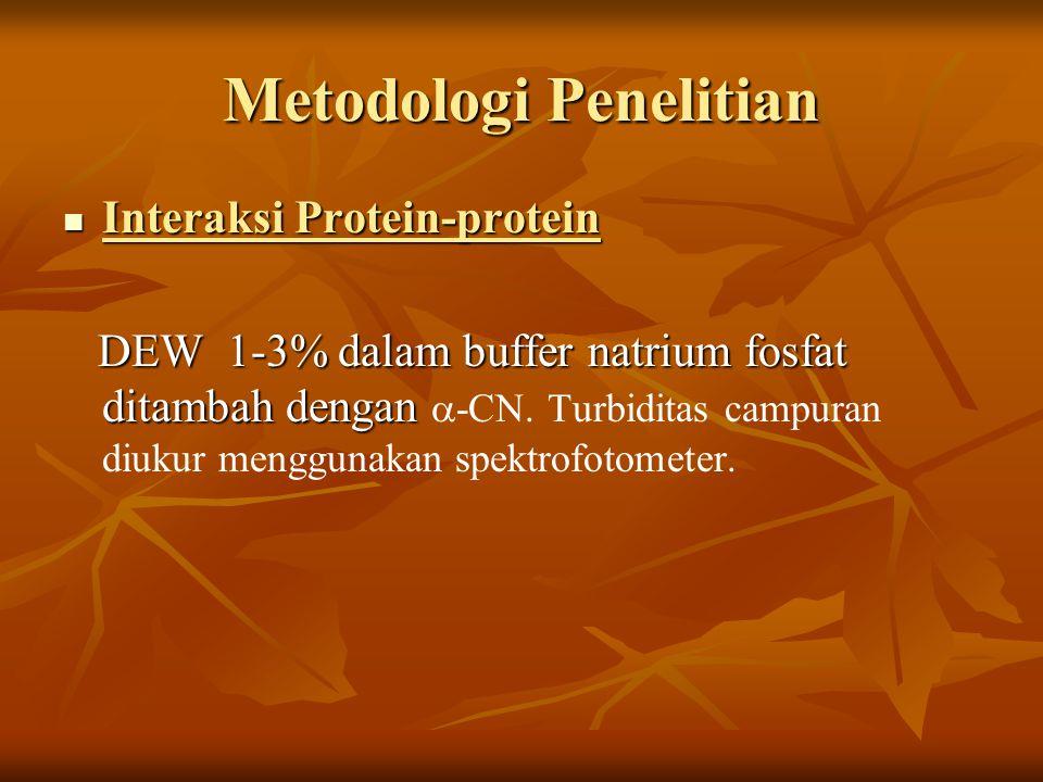 Metodologi Penelitian Interaksi Protein-protein Interaksi Protein-protein DEW 1-3% dalam buffer natrium fosfat ditambah dengan DEW 1-3% dalam buffer n