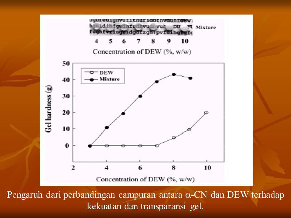 Pengaruh dari perbandingan campuran antara  -CN dan DEW terhadap kekuatan dan transparansi gel.