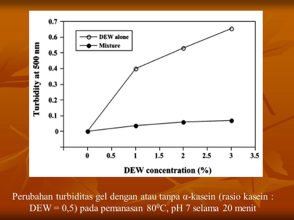 Perubahan turbiditas gel dengan atau tanpa α-kasein (rasio kasein : DEW = 0,5) pada pemanasan 80 0 C, pH 7 selama 20 menit