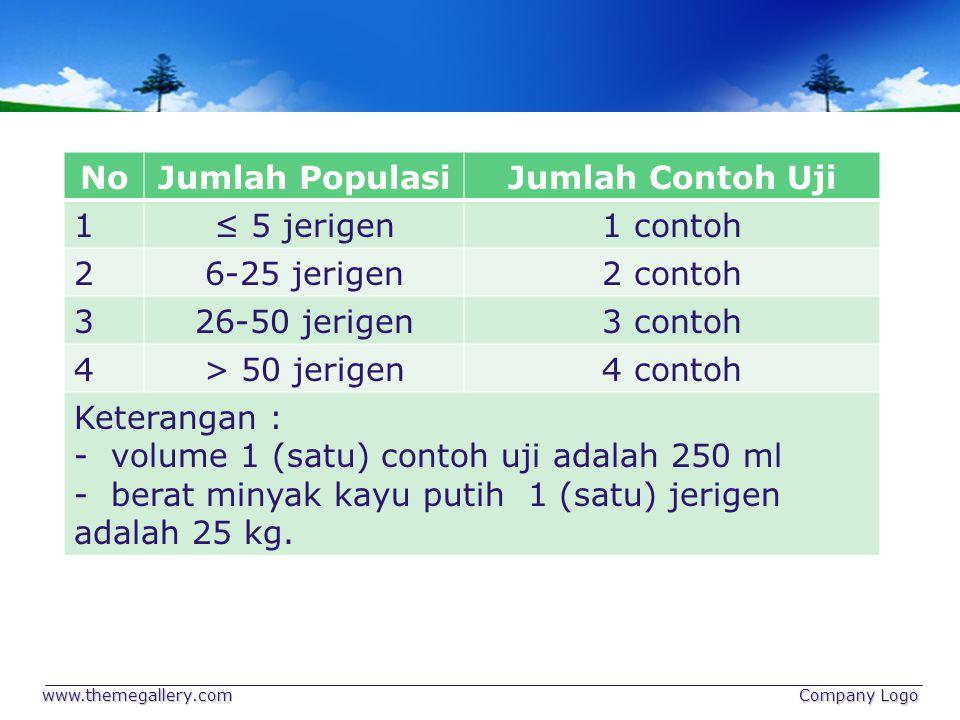 NoJumlah PopulasiJumlah Contoh Uji 1≤ 5 jerigen1 contoh 26-25 jerigen2 contoh 326-50 jerigen3 contoh 4> 50 jerigen4 contoh Keterangan : - volume 1 (sa