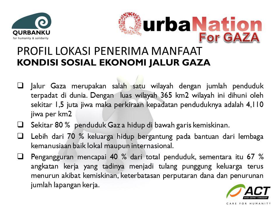 KONDISI SOSIAL EKONOMI JALUR GAZA  Jalur Gaza merupakan salah satu wilayah dengan jumlah penduduk terpadat di dunia. Dengan luas wilayah 365 km2 wila