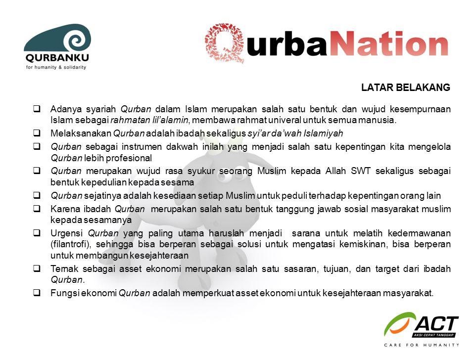 LATAR BELAKANG  Sementara itu jumlah penduduk miskin (penduduk yang berada di bawah Garis Kemiskinan) di Jawa Barat pada bulan Maret 2010 sebesar 4.773.720 orang (11,27 persen).