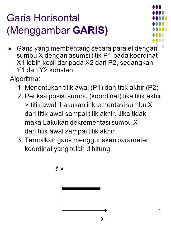 10 Garis Horisontal (Menggambar GARIS) Garis yang membentang secara paralel dengan sumbu X dengan asumsi titik P1 pada koordinat X1 lebih kecil daripada X2 dari P2, sedangkan Y1 dan Y2 konstant Algoritma: 1.