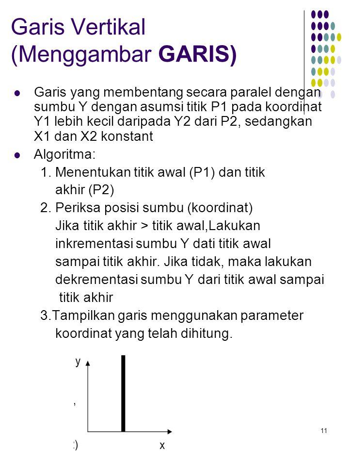 11 Garis Vertikal (Menggambar GARIS) Garis yang membentang secara paralel dengan sumbu Y dengan asumsi titik P1 pada koordinat Y1 lebih kecil daripada Y2 dari P2, sedangkan X1 dan X2 konstant Algoritma: 1.