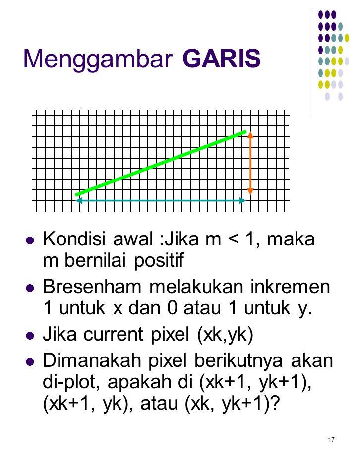 17 Menggambar GARIS Kondisi awal :Jika m < 1, maka m bernilai positif Bresenham melakukan inkremen 1 untuk x dan 0 atau 1 untuk y.