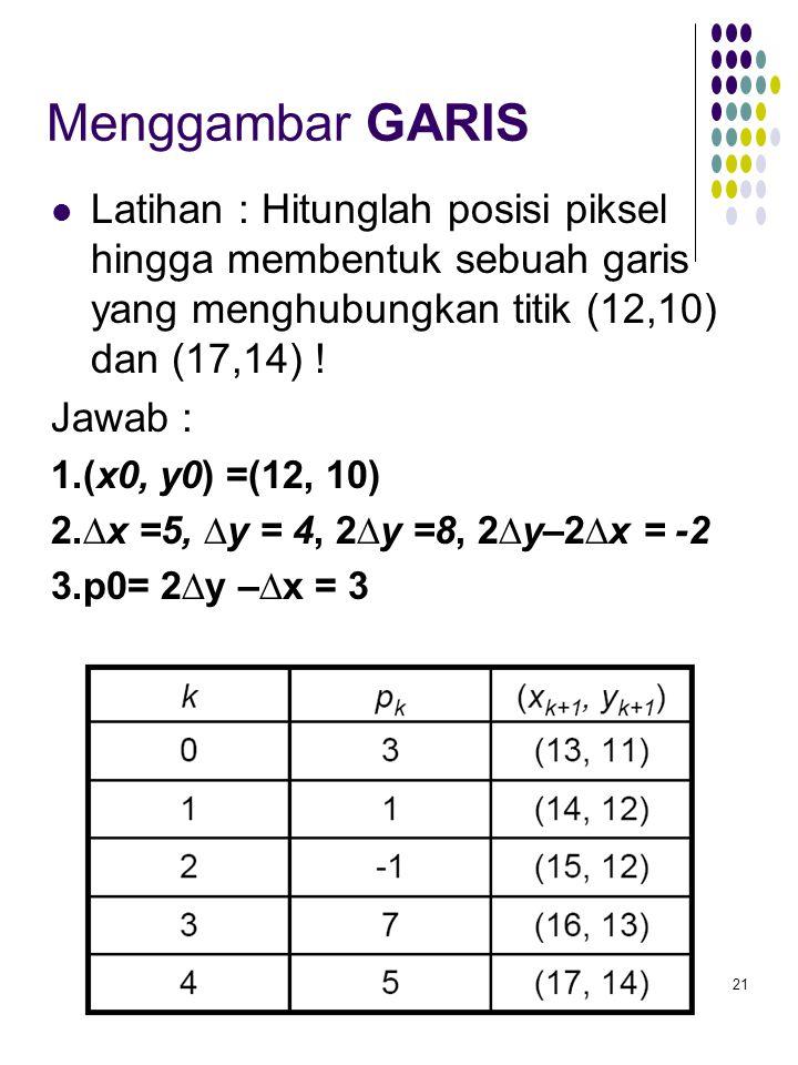 21 Menggambar GARIS Latihan : Hitunglah posisi piksel hingga membentuk sebuah garis yang menghubungkan titik (12,10) dan (17,14) .