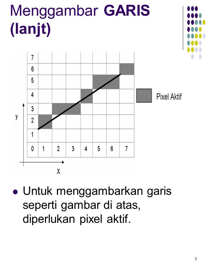 5 Menggambar GARIS (lanjt) Untuk menggambarkan garis seperti gambar di atas, diperlukan pixel aktif.