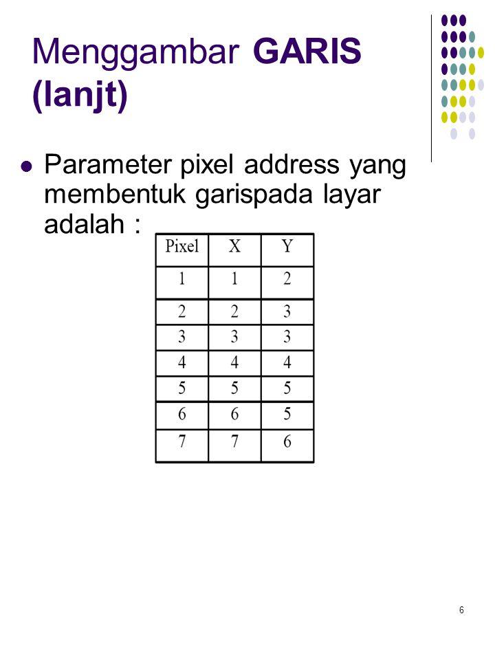 6 Menggambar GARIS (lanjt) Parameter pixel address yang membentuk garispada layar adalah :