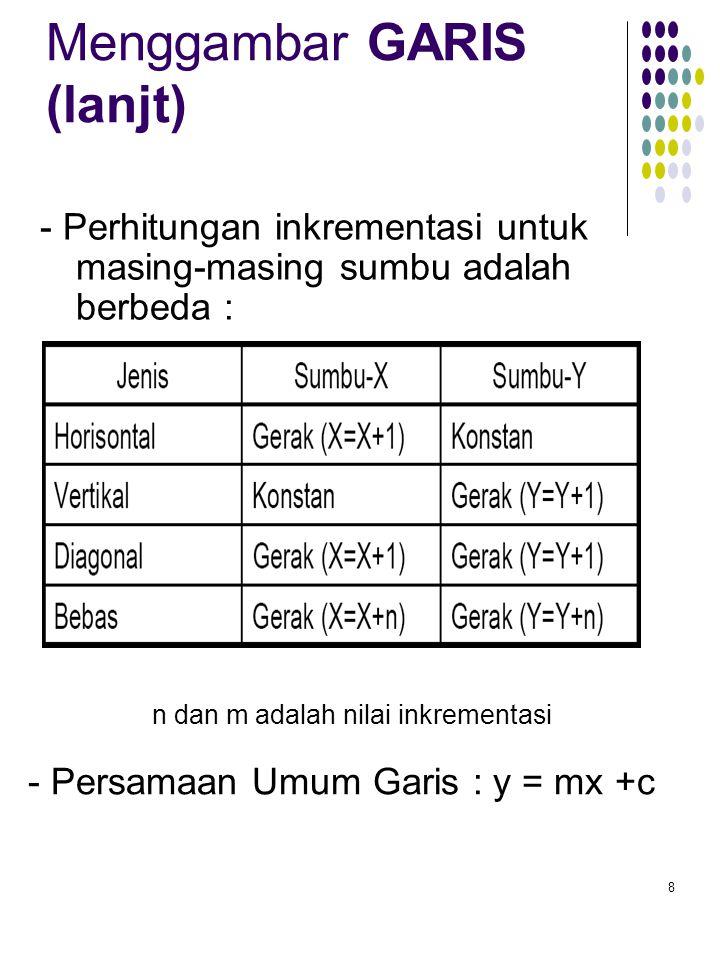 8 Menggambar GARIS (lanjt) n dan m adalah nilai inkrementasi - Persamaan Umum Garis : y = mx +c - Perhitungan inkrementasi untuk masing-masing sumbu adalah berbeda :