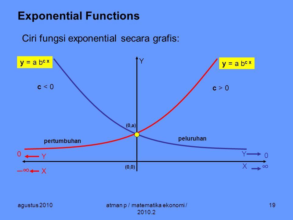 agustus 2010atman p / matematika ekonomi / 2010.2 19 Exponential Functions Ciri fungsi exponential secara grafis: X Y (0,a) y = a b c x 0 X –∞ c > 0 ∞ 0 Y Y y = a b c x c < 0 (0,0) peluruhan pertumbuhan