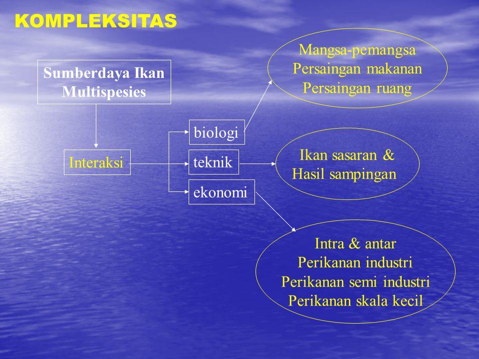 Sumberdaya Ikan Multispesies Interaksi biologi teknik ekonomi Mangsa-pemangsa Persaingan makanan Persaingan ruang Ikan sasaran & Hasil sampingan Intra