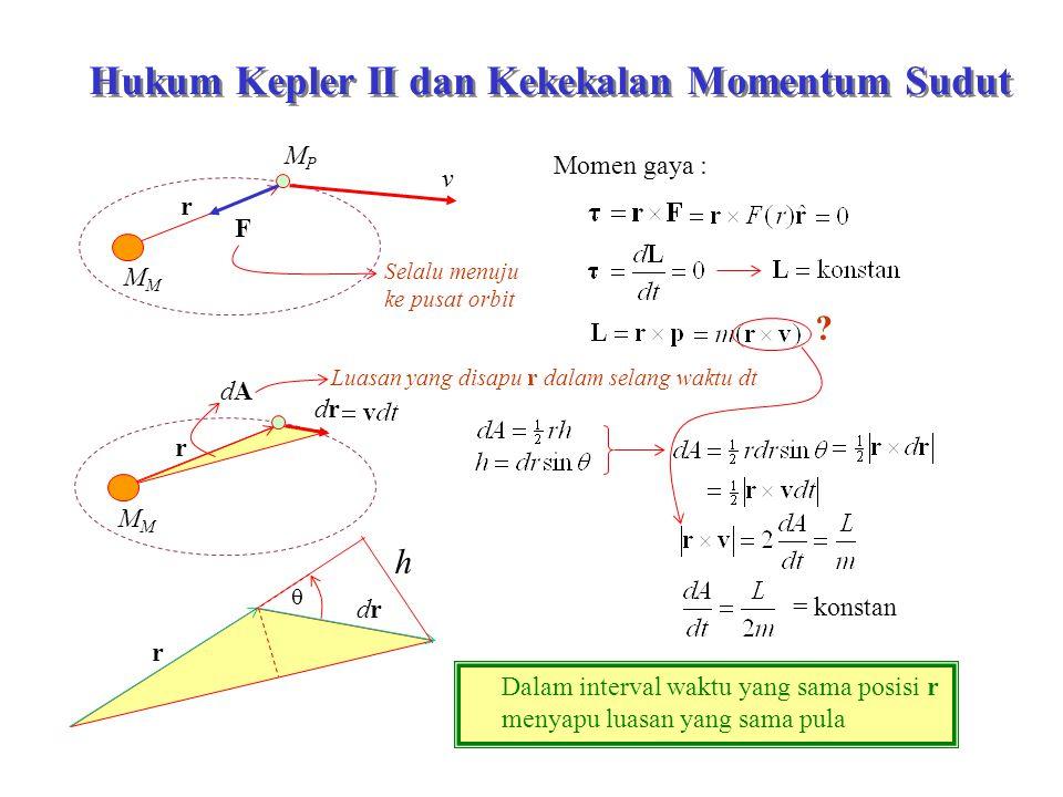 MPMP v r M Hukum Kepler II dan Kekekalan Momentum Sudut F Momen gaya : Selalu menuju ke pusat orbit .