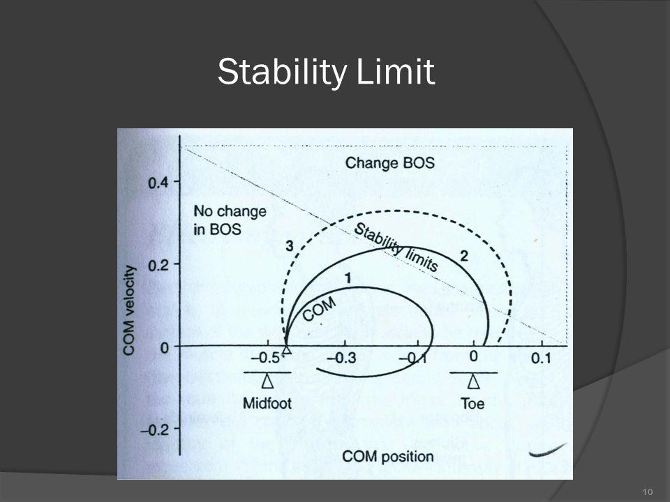 Stability Limit  Batas stabilisasi tidak selalu tetap tetapi dapat berubah sesuai dengan  Tugas  Individu  Lingkungan  Postural action dapat dilihat dari kemampuan motorik yang timbul dari interaksi antara individu, tugas dan lingkungannya 9