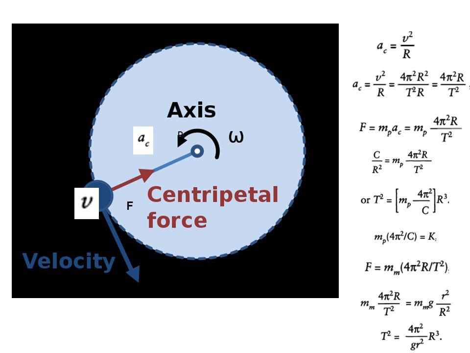 11.2. Gravitasi Planet dan Hukum Keppler 3