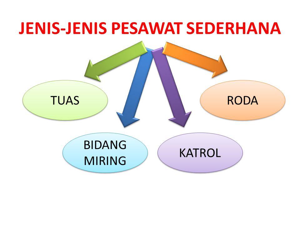 JENIS-JENIS PESAWAT SEDERHANA TUAS BIDANG MIRING KATROL RODA