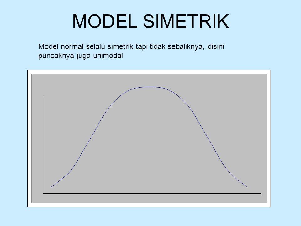 MODEL SIMETRIK Model normal selalu simetrik tapi tidak sebaliknya, disini puncaknya juga unimodal