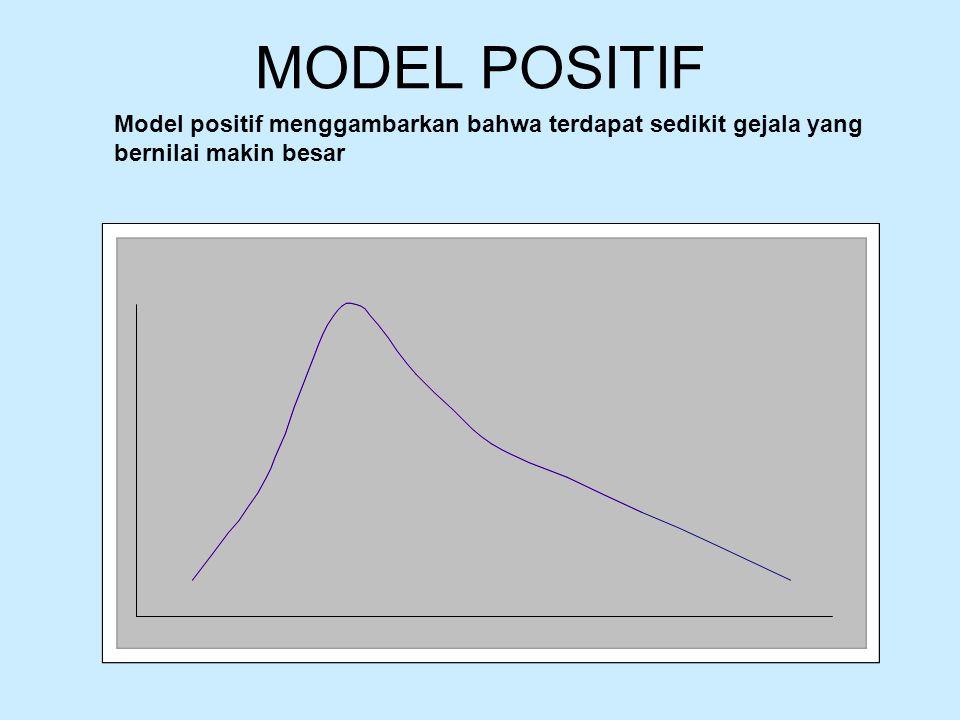 MODEL POSITIF Model positif menggambarkan bahwa terdapat sedikit gejala yang bernilai makin besar