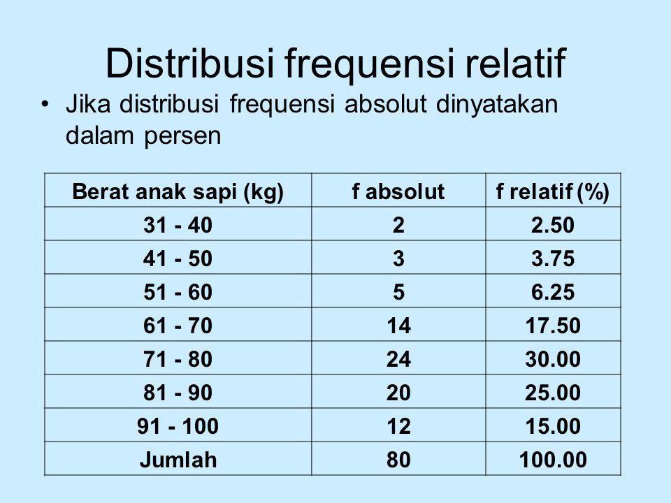 Distribusi frequensi relatif Jika distribusi frequensi absolut dinyatakan dalam persen Berat anak sapi (kg)f absolutf relatif (%) 31 - 4022.50 41 - 50