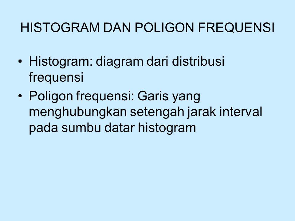 HISTOGRAM DAN POLIGON FREQUENSI Histogram: diagram dari distribusi frequensi Poligon frequensi: Garis yang menghubungkan setengah jarak interval pada sumbu datar histogram