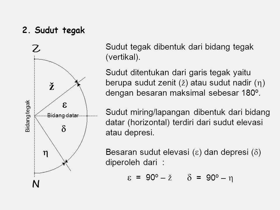 2.Sudut tegak Z N ž    Sudut tegak dibentuk dari bidang tegak (vertikal).