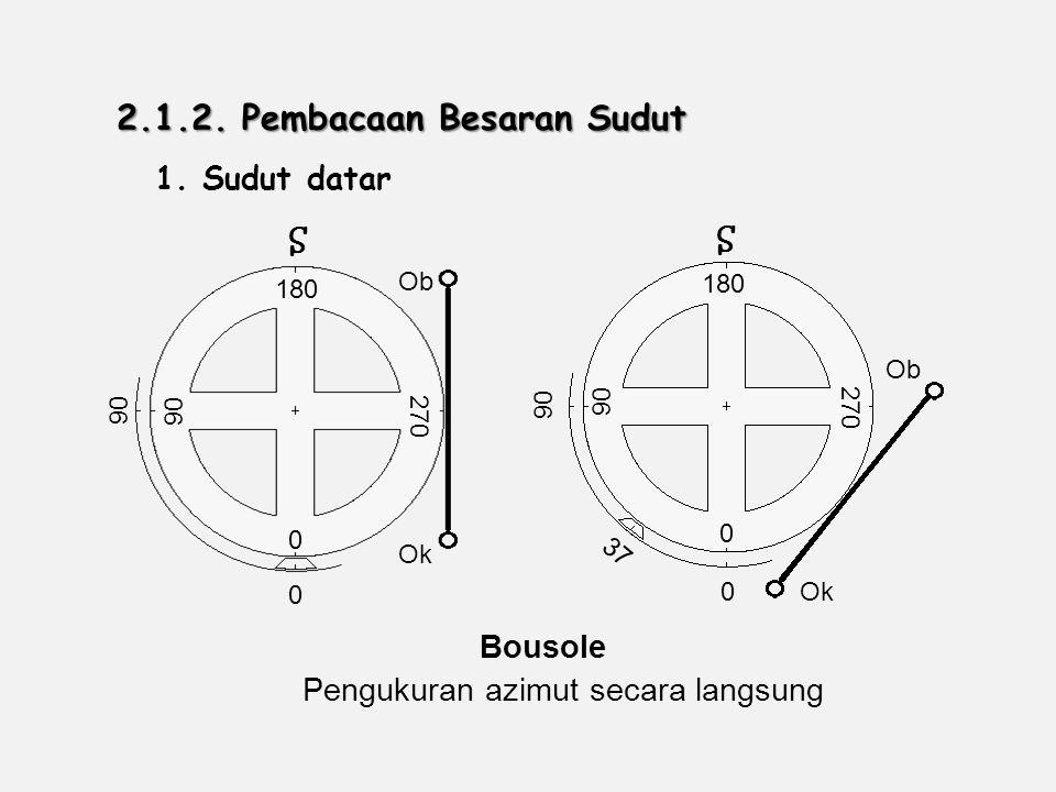 1.Sudut datar Pengukuran azimut secara langsung Bousole 2.1.2.