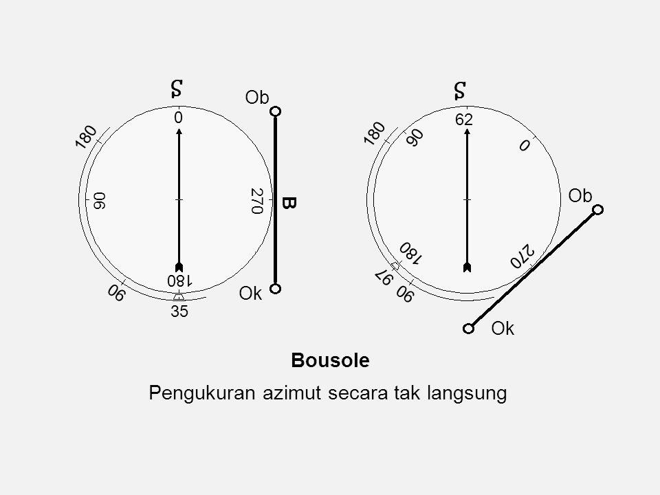 Pengukuran azimut secara tak langsung Bousole 0 S 180 90 270 Ob B 90 180 35 Ok Ob 0 62 S 180 90 97 90 180 Ok 270