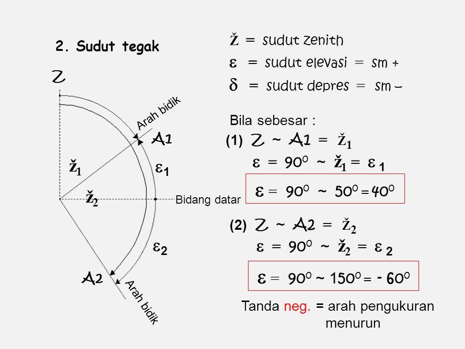 2. Sudut tegak Z Arah bidik ž1ž1 11 A1 A2 Bidang datar Ž = sudut zenith  = 90 0 ~ ž 1 =  1  = sudut elevasi = sm + Bila sebesar : (1) Z ~ A1 = Ž