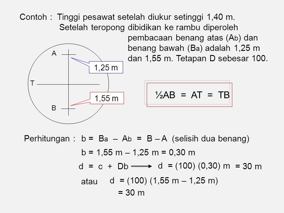 d = c + Db d = (100) (0,30) m = 30 m ½AB = AT = TB A B T 1,25 m 1,55 m atau d = (100) (1,55 m – 1,25 m) = 30 m Perhitungan : b = 1,55 m – 1,25 m = 0,30 m b = B a – A b = B – A (selisih dua benang) Contoh : Tinggi pesawat setelah diukur setinggi 1,40 m.