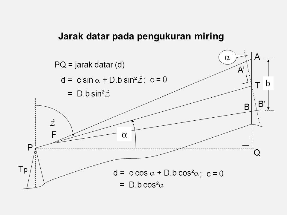 Jarak datar pada pengukuran miring d = c cos  + D.b cos²  P TpTp A B F A' B'   T b Q PQ = jarak datar (d) ; c = 0 = D.b cos²  d = c sin  + D.b sin² Ž ; c = 0 = D.b sin² Ž Ž