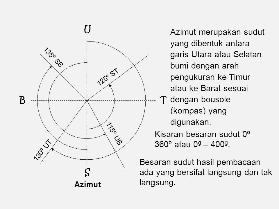 Azimut 130º UT 115º UB 125º ST 135º SB U BT S Azimut merupakan sudut yang dibentuk antara garis Utara atau Selatan bumi dengan arah pengukuran ke Timur atau ke Barat sesuai dengan bousole (kompas) yang digunakan.