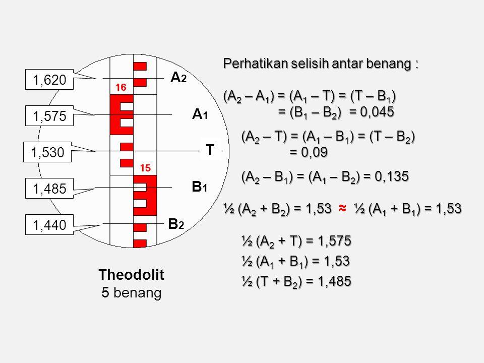 Perhatikan selisih antar benang : (A 2 – A 1 ) = (A 1 – T) = (T – B 1 ) = (B 1 – B 2 ) = 0,045 = (B 1 – B 2 ) = 0,045 (A 2 – T) = (A 1 – B 1 ) = (T – B 2 ) = 0,09 (A 2 – B 1 ) = (A 1 – B 2 ) = 0,135 ½ (A 2 + B 2 ) = 1,53 ½ (A 1 + B 1 ) = 1,53 ½ (A 2 + B 2 ) = 1,53 ≈ ½ (A 1 + B 1 ) = 1,53 ½ (A 2 + T) = 1,575 ½ (A 1 + B 1 ) = 1,53 ½ (T + B 2 ) = 1,485 1,620 1,575 1,485 1,440 1,530 A2A2 B2B2 B1B1 A1A1 T Theodolit 5 benang
