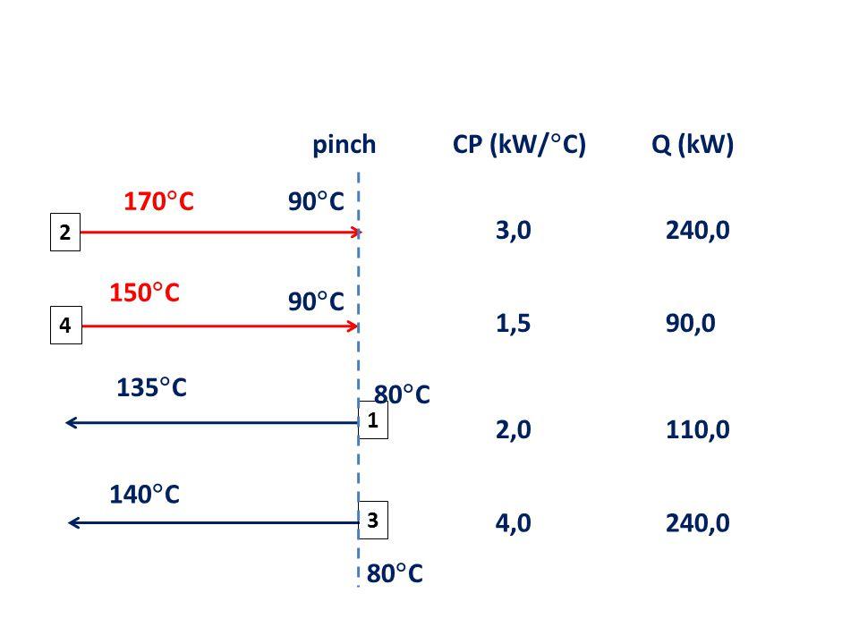 1 135  C 140  C 150  C 170  C 80  C 2 3 4 CP (kW/  C) pinch 3,0 1,5 4,0 2,0 80  C 90  C Q (kW) 240,0 90,0 240,0 110,0