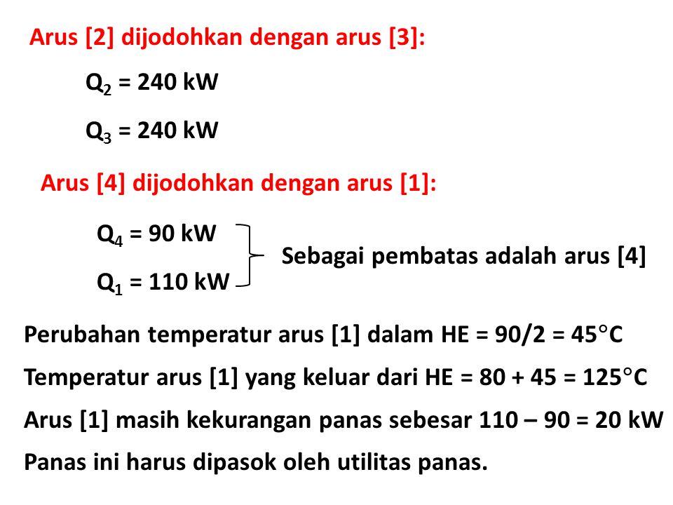 Arus [2] dijodohkan dengan arus [3]: Q 2 = 240 kW Q 3 = 240 kW Arus [4] dijodohkan dengan arus [1]: Q 4 = 90 kW Q 1 = 110 kW Sebagai pembatas adalah arus [4] Perubahan temperatur arus [1] dalam HE = 90/2 = 45  C Temperatur arus [1] yang keluar dari HE = 80 + 45 = 125  C Arus [1] masih kekurangan panas sebesar 110 – 90 = 20 kW Panas ini harus dipasok oleh utilitas panas.
