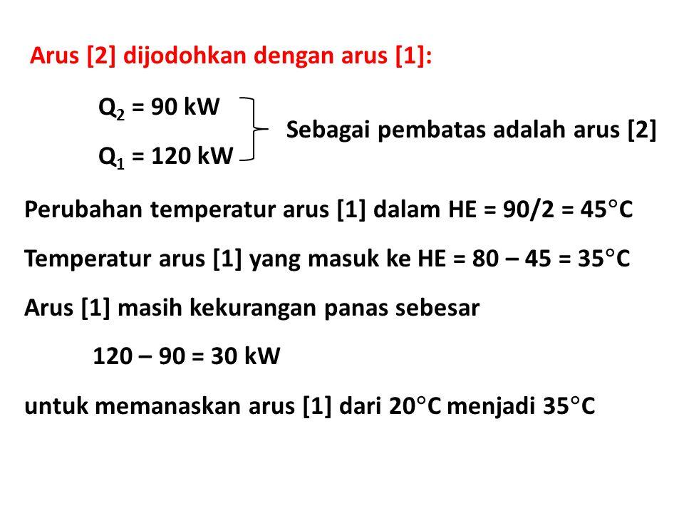 Arus [2] dijodohkan dengan arus [1]: Q 2 = 90 kW Q 1 = 120 kW Sebagai pembatas adalah arus [2] Perubahan temperatur arus [1] dalam HE = 90/2 = 45  C Temperatur arus [1] yang masuk ke HE = 80 – 45 = 35  C Arus [1] masih kekurangan panas sebesar 120 – 90 = 30 kW untuk memanaskan arus [1] dari 20  C menjadi 35  C