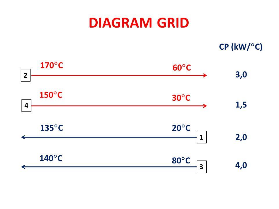 DIAGRAM GRID 1 20  C 135  C 60  C 140  C 150  C 170  C 80  C 30  C 2 3 4 CP (kW/  C) 3,0 1,5 4,0 2,0
