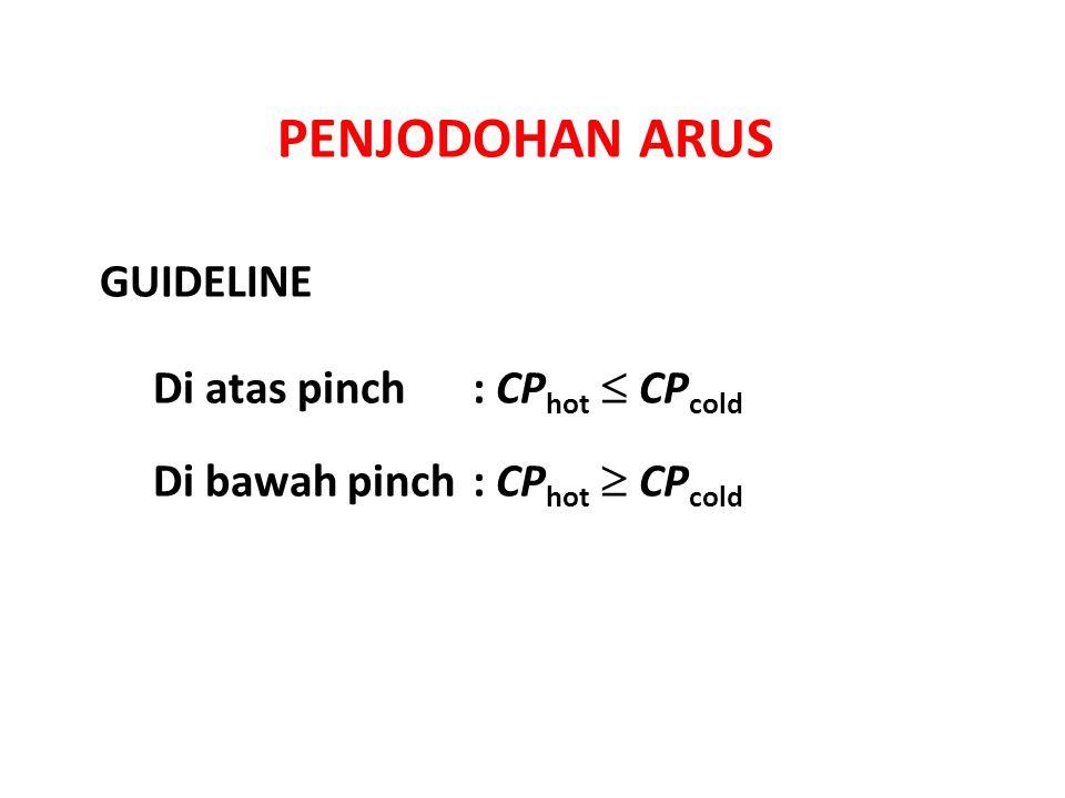 PENJODOHAN ARUS Di atas pinch: CP hot  CP cold Di bawah pinch: CP hot  CP cold GUIDELINE