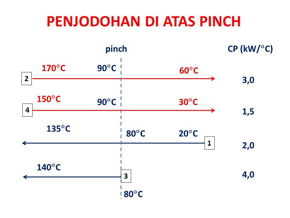PENJODOHAN DI ATAS PINCH 1 20  C 135  C 60  C 140  C 150  C 170  C 80  C 30  C 2 3 4 CP (kW/  C) pinch 3,0 1,5 4,0 2,0 80  C 90  C