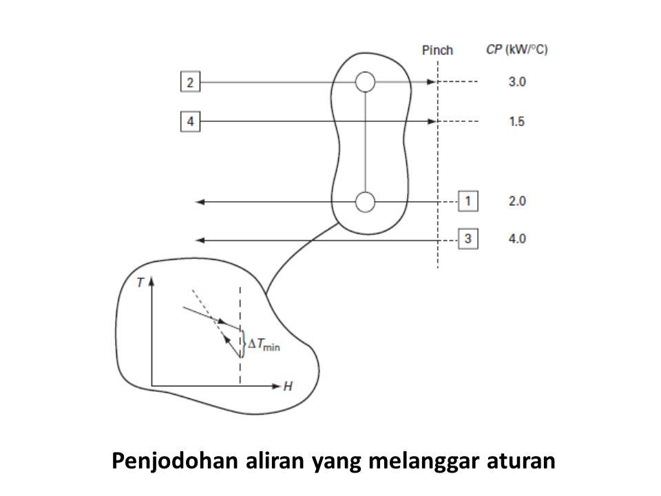 Pemanasan ini dipenuhi dengan cara menjodohkan arus [1] dengan arus panas yang masih ada, yaitu arus [4].